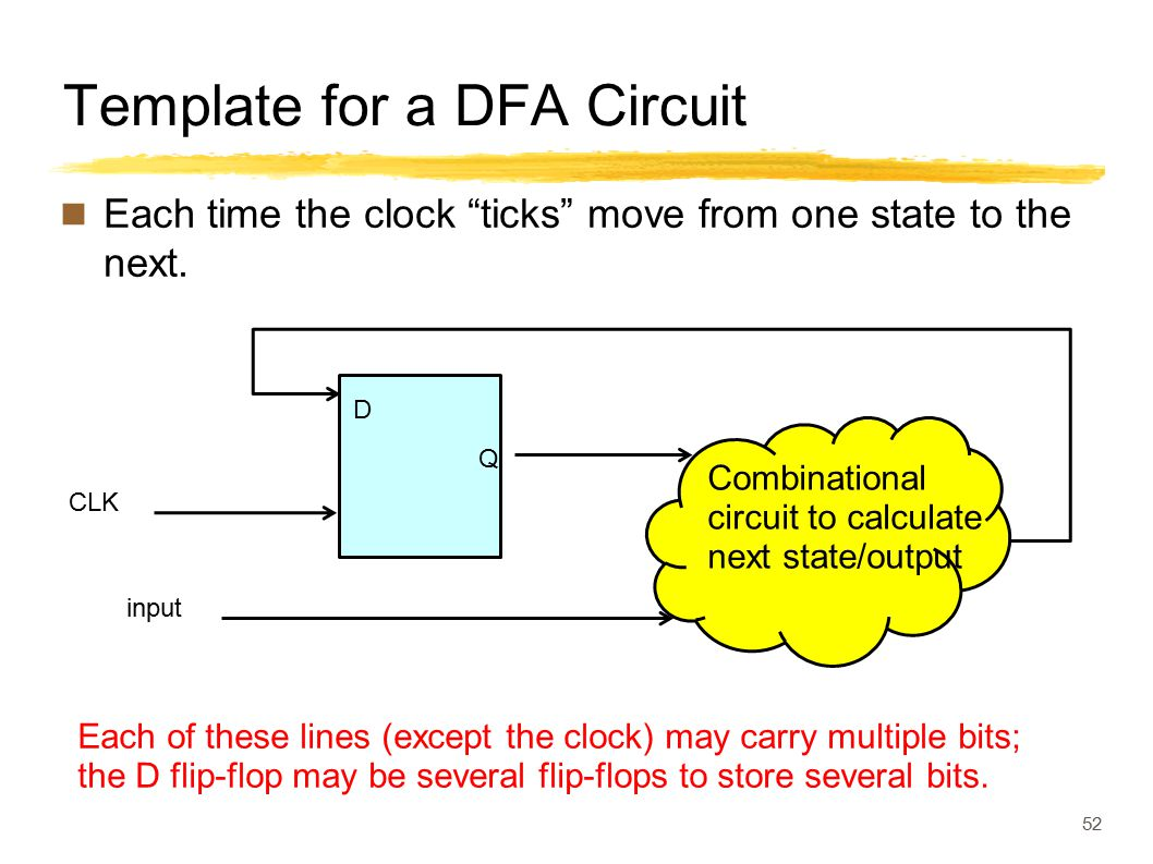 "Template for a DFA Circuit Each time the clock ""ticks"" move from one state to the next. 52 Each of these lines (except the clock) may carry multiple b"