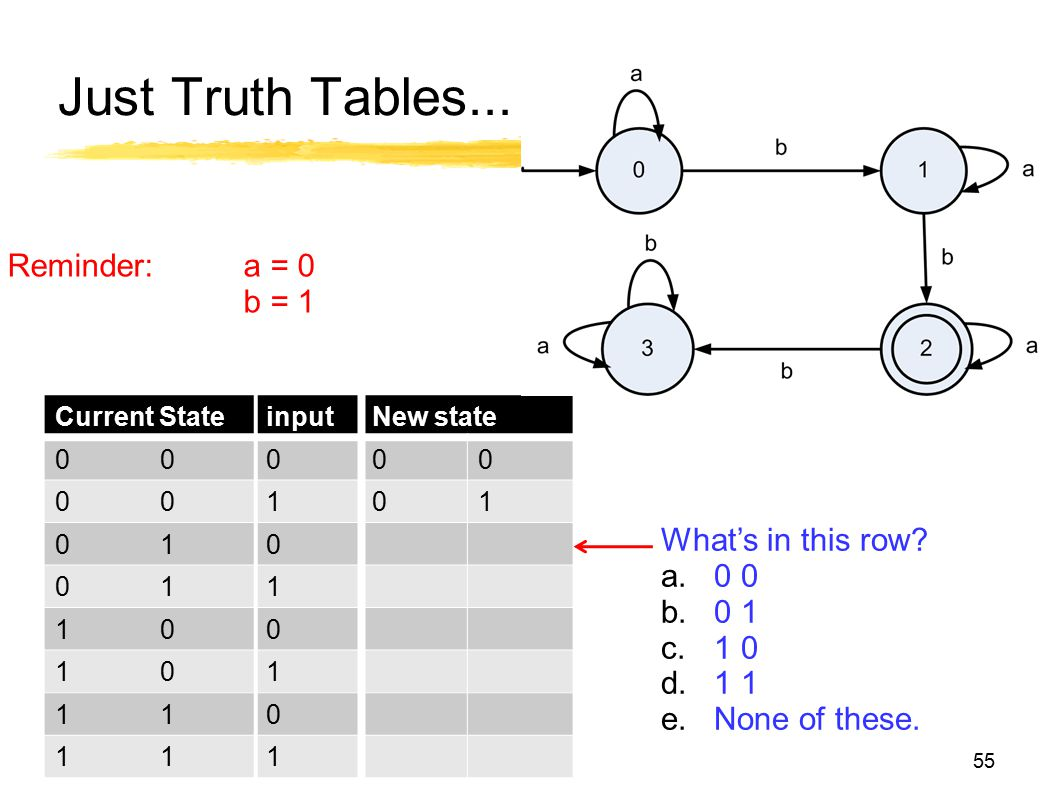 Just Truth Tables... Current StateinputNew state 00000 00101 010 011 100 101 110 111 What's in this row? a.0 0 b.0 1 c.1 0 d.1 1 e.None of these. 55 R