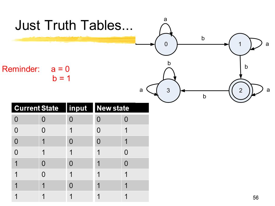 Just Truth Tables... Current StateinputNew state 00000 00101 01001 01110 10010 10111 11011 11111 56 Reminder: a = 0 b = 1