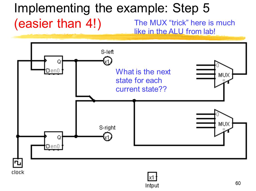 "Implementing the example: Step 5 (easier than 4!) 60 The MUX ""trick"" here is much like in the ALU from lab! What is the next state for each current st"