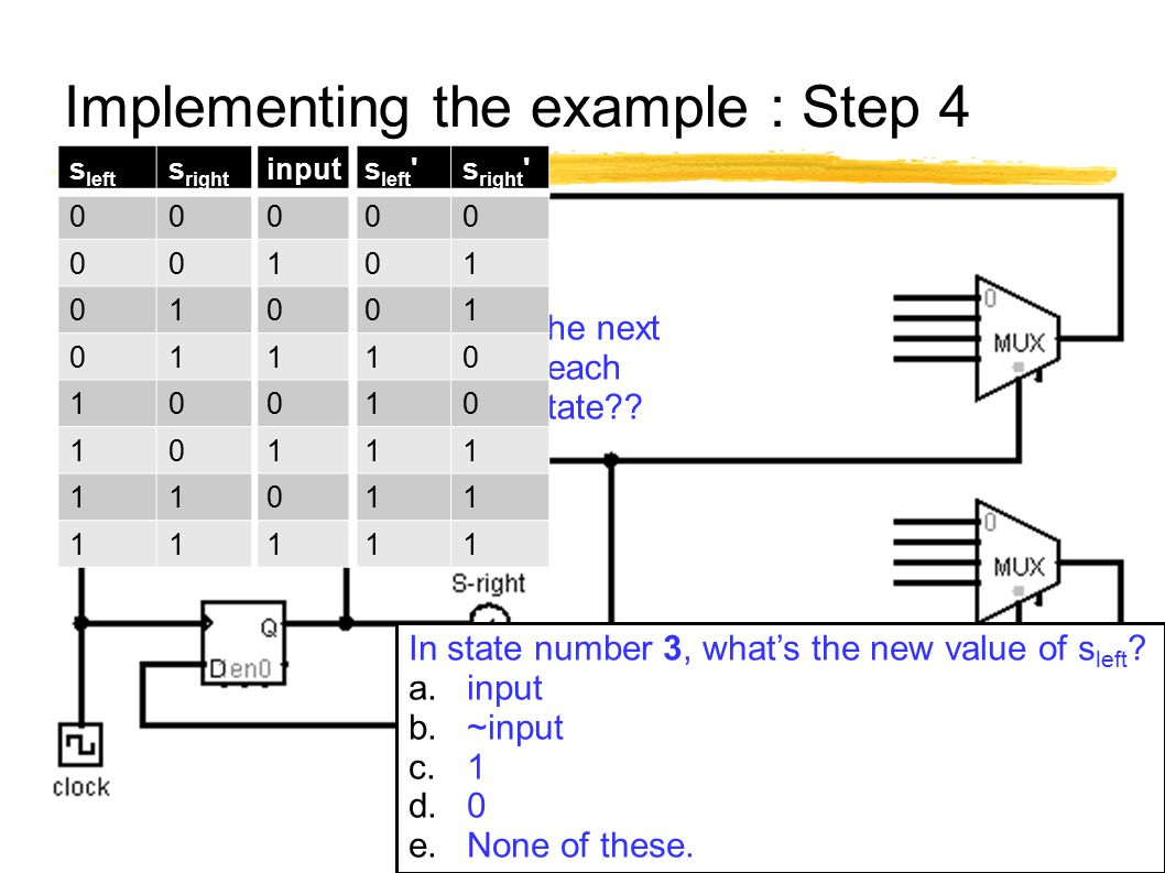 Implementing the example : Step 4 64 In state number 3, what's the new value of s left ? a.input b.~input c.1 d.0 e.None of these. What is the next st