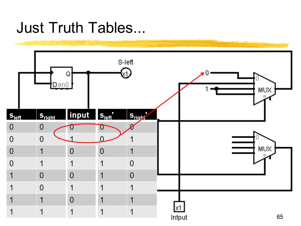 Just Truth Tables... s left s right inputs left 's right ' 00000 00101 01001 01110 10010 10111 11011 11111 65