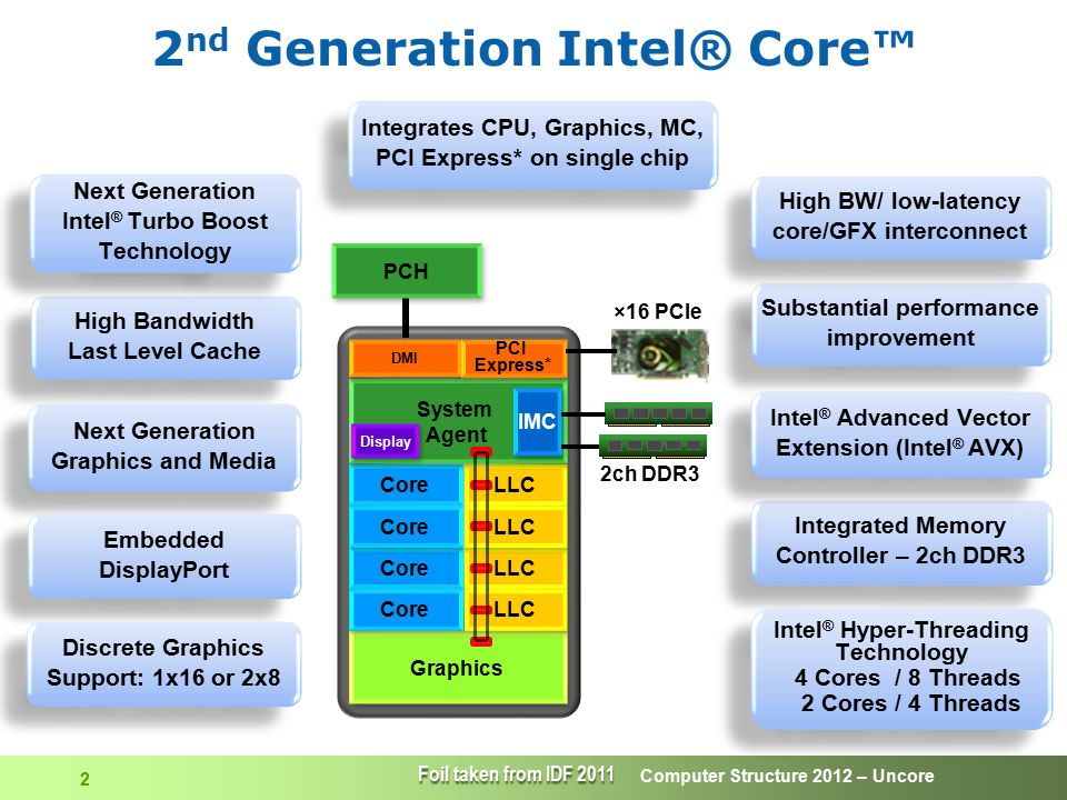 Computer Structure 2012 – Uncore 43 DIMMs  DIMM: Dual In-line Memory Module –A small circuit board that holds memory chips  64-bit wide data path (72 bit with parity) –Single sided: 9 chips, each with 8 bit data bus –Dual sided: 18 chips, each with 4 bit data bus –Data BW: 64 bits on each rising and falling edge of the clock  Other pins –Address – 14, RAS, CAS, chip select – 4, VDC – 17, Gnd – 18, clock – 4, serial address – 3, …