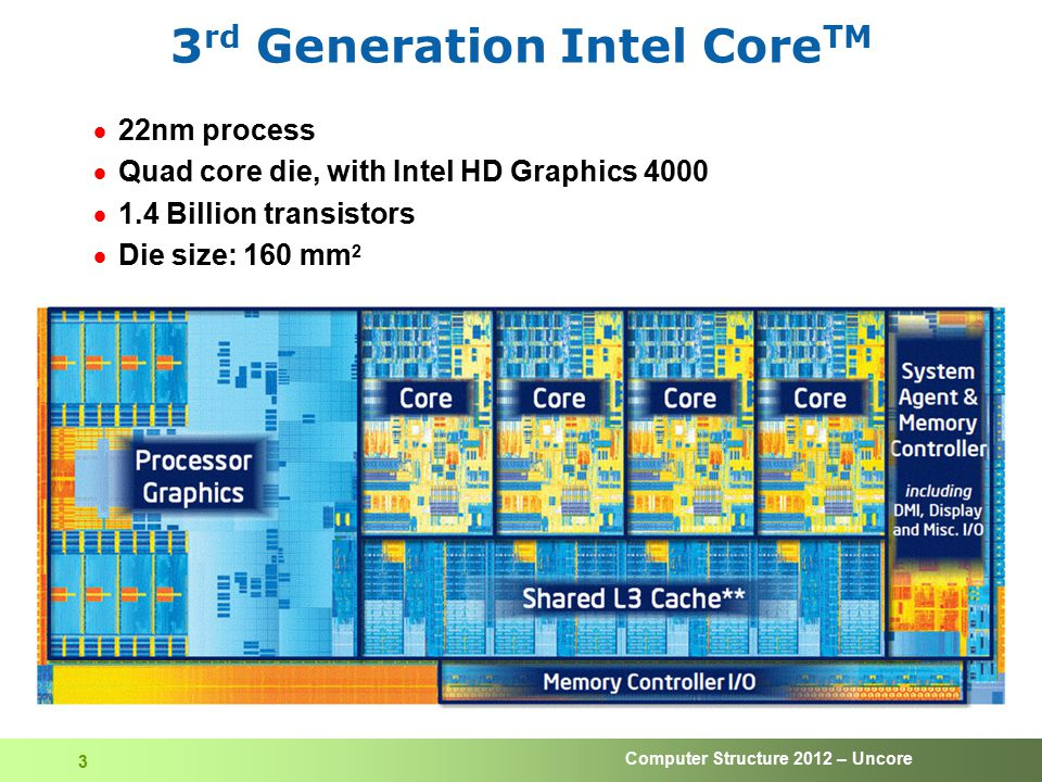 Computer Structure 2012 – Uncore 3 3 rd Generation Intel Core TM  22nm process  Quad core die, with Intel HD Graphics 4000  1.4 Billion transistors