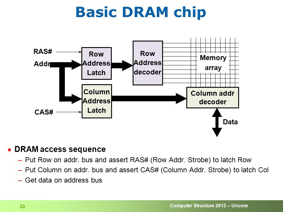 Computer Structure 2012 – Uncore 33 Basic DRAM chip  DRAM access sequence –Put Row on addr. bus and assert RAS# (Row Addr. Strobe) to latch Row –Put