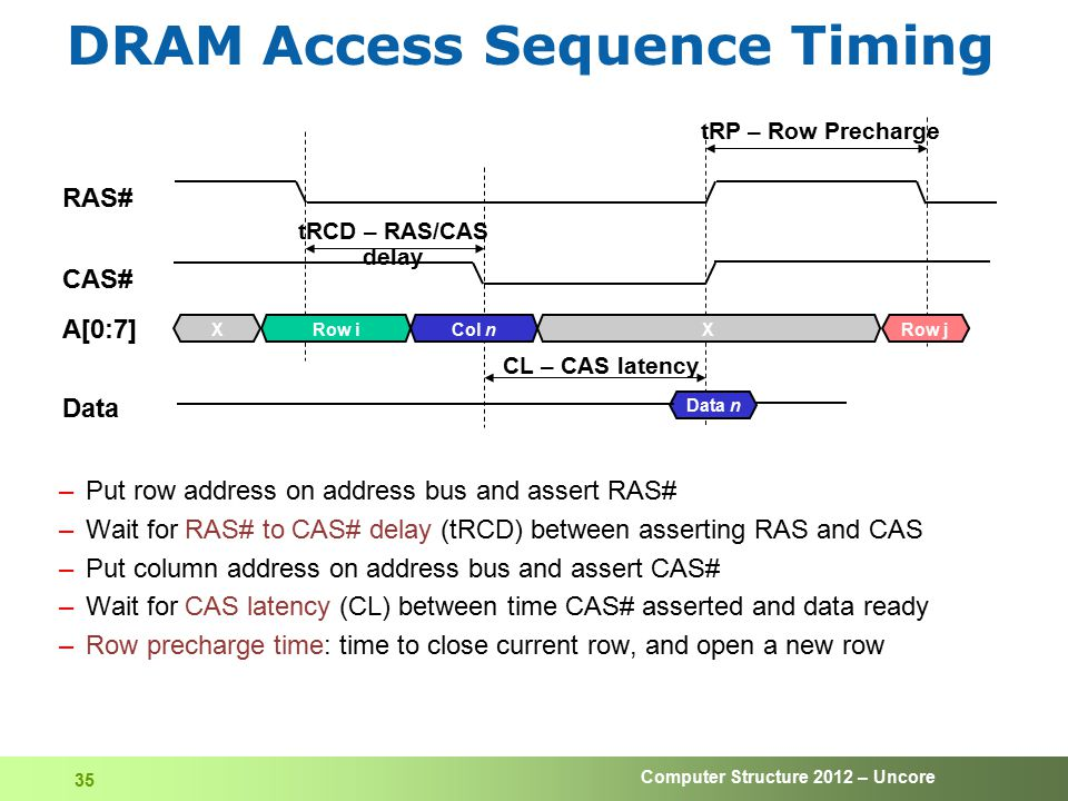 Computer Structure 2012 – Uncore 35 DRAM Access Sequence Timing –Put row address on address bus and assert RAS# –Wait for RAS# to CAS# delay (tRCD) be