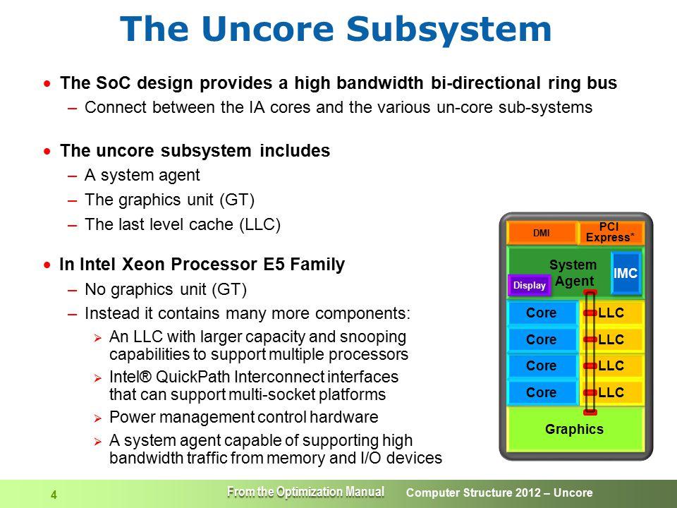Computer Structure 2012 – Uncore 15