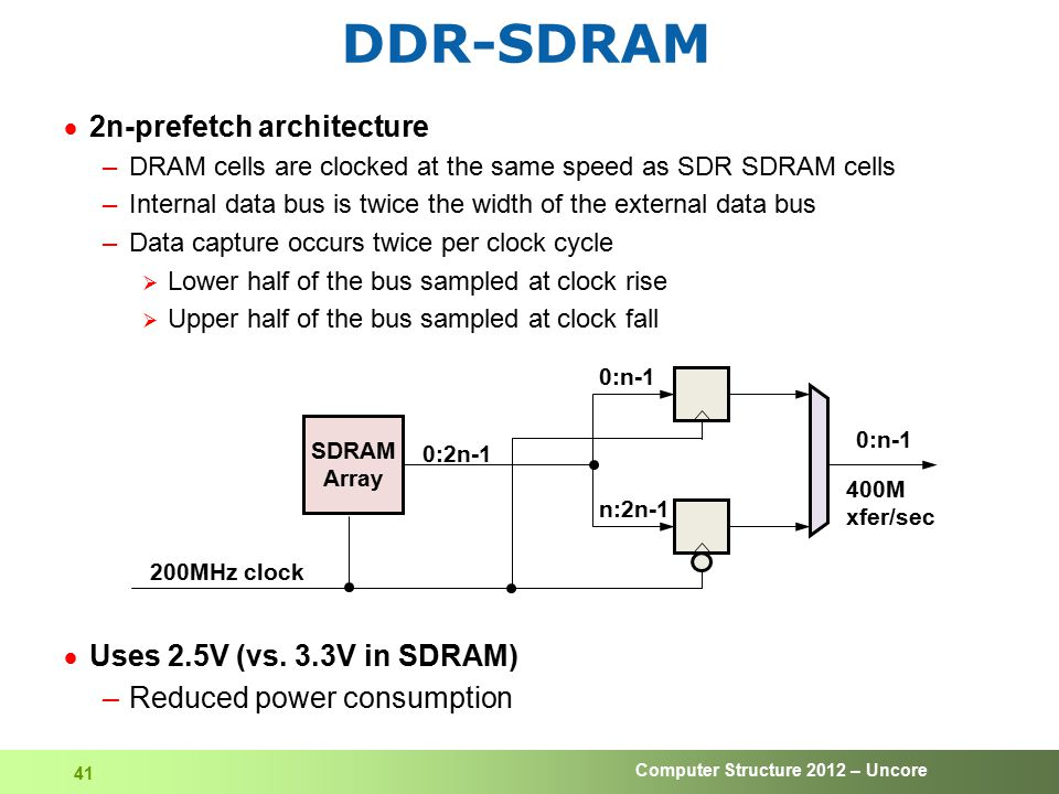 Computer Structure 2012 – Uncore 41 DDR-SDRAM  2n-prefetch architecture –DRAM cells are clocked at the same speed as SDR SDRAM cells –Internal data b