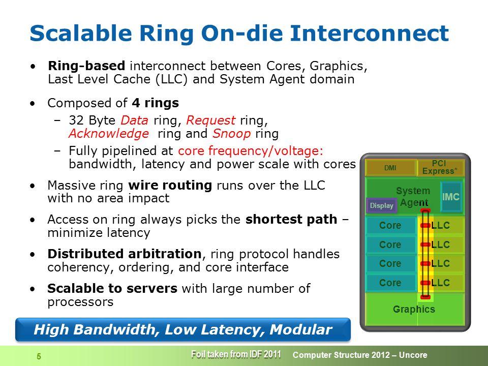 Computer Structure 2012 – Uncore 16