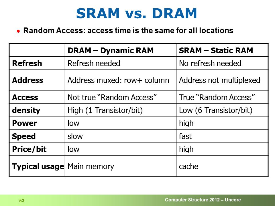 Computer Structure 2012 – Uncore 53 SRAM vs. DRAM  Random Access: access time is the same for all locations DRAM – Dynamic RAMSRAM – Static RAM Refre