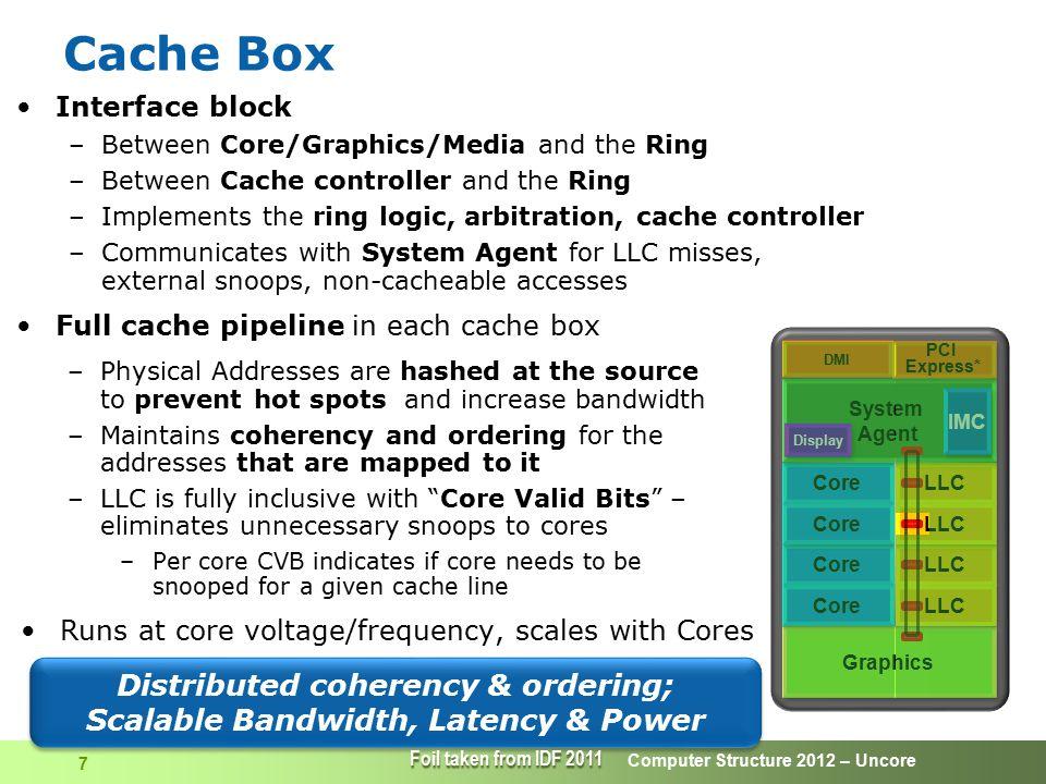 Computer Structure 2012 – Uncore 38  Burst DRAM – Generates consecutive column address by itself Improved DRAM Schemes (cont) RAS# Data A[0:7] CAS# Data nData n+1 RowXCol n X Data n+2 X