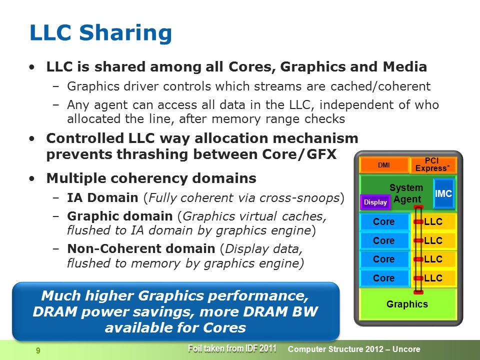 Computer Structure 2012 – Uncore 20