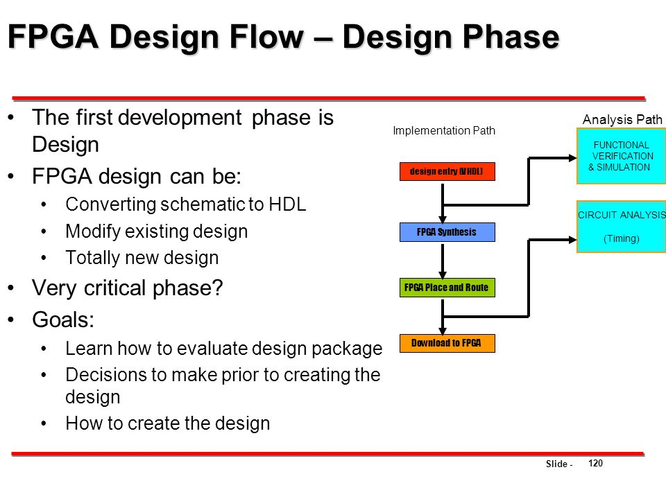 Slide - FPGA Design Flow – Design Phase The first development phase is Design FPGA design can be: Converting schematic to HDL Modify existing design T