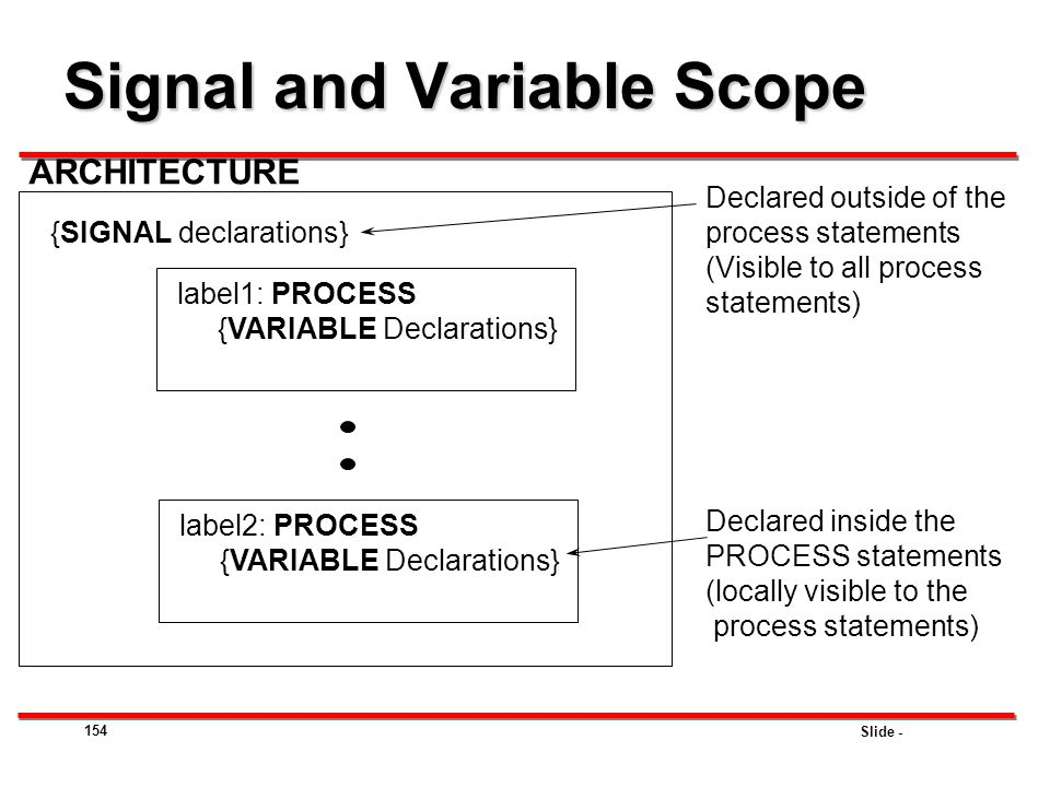Slide - 154 ARCHITECTURE label1: PROCESS {VARIABLE Declarations} label2: PROCESS {VARIABLE Declarations} {SIGNAL declarations} Declared outside of the