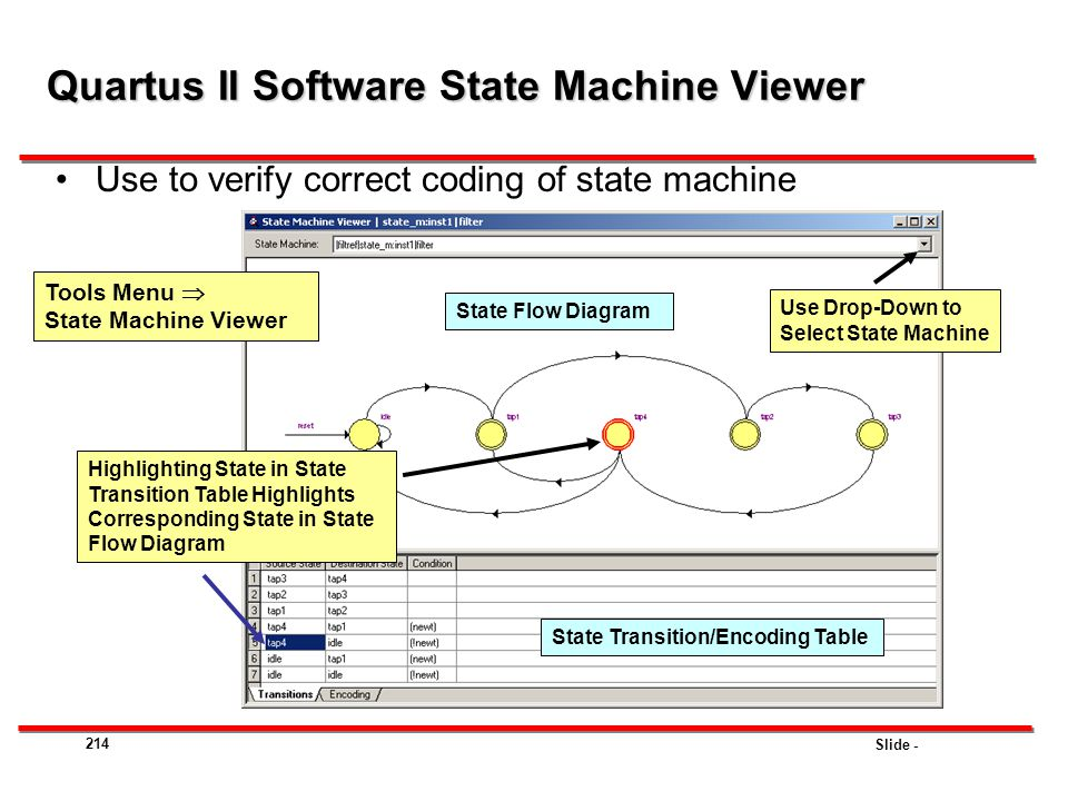 Slide - 214 Use to verify correct coding of state machine Highlighting State in State Transition Table Highlights Corresponding State in State Flow Di