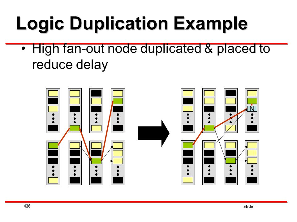 Slide - 428 Logic Duplication Example High fan-out node duplicated & placed to reduce delay N