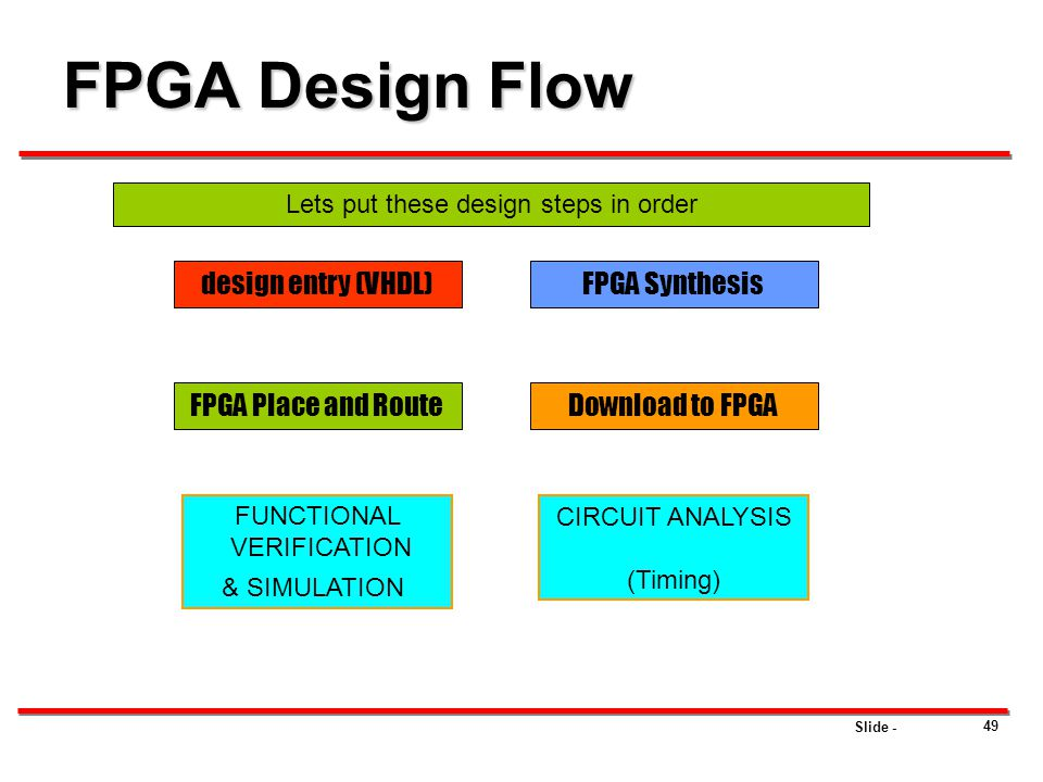 Slide - 49 FPGA Design Flow design entry (VHDL) FPGA Place and Route FUNCTIONAL VERIFICATION & SIMULATION FPGA Synthesis Download to FPGA CIRCUIT ANAL