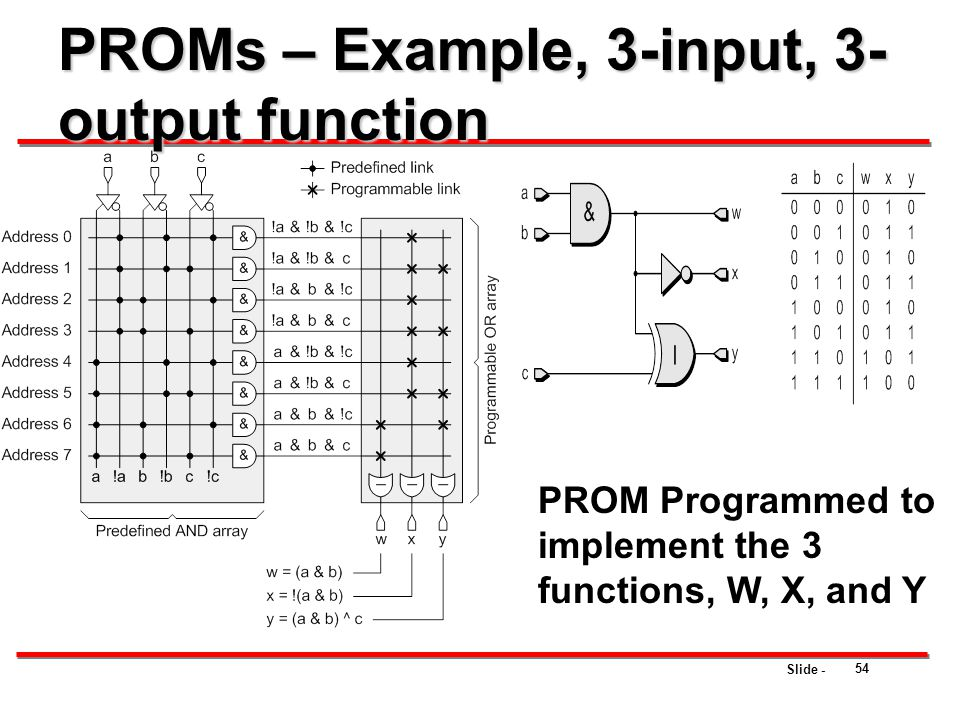 Slide - PROMs – Example, 3-input, 3- output function PROM Programmed to implement the 3 functions, W, X, and Y 54