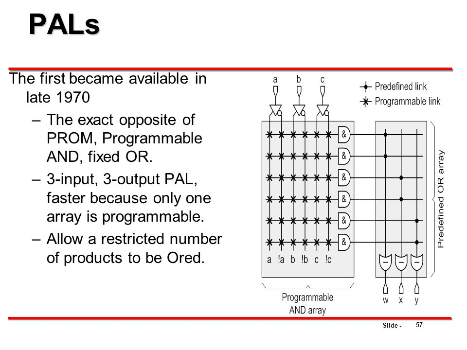 Slide - PALs The first became available in late 1970 –The exact opposite of PROM, Programmable AND, fixed OR. –3-input, 3-output PAL, faster because o