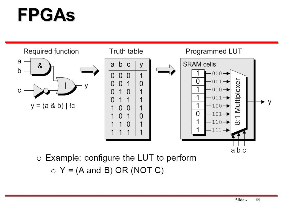 Slide - FPGAs o Example: configure the LUT to perform o Y = (A and B) OR (NOT C) 64