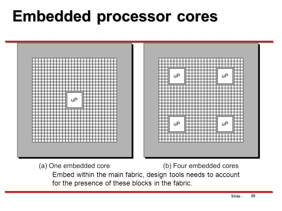 Slide - 88 Embedded processor cores Embed within the main fabric, design tools needs to account for the presence of these blocks in the fabric.