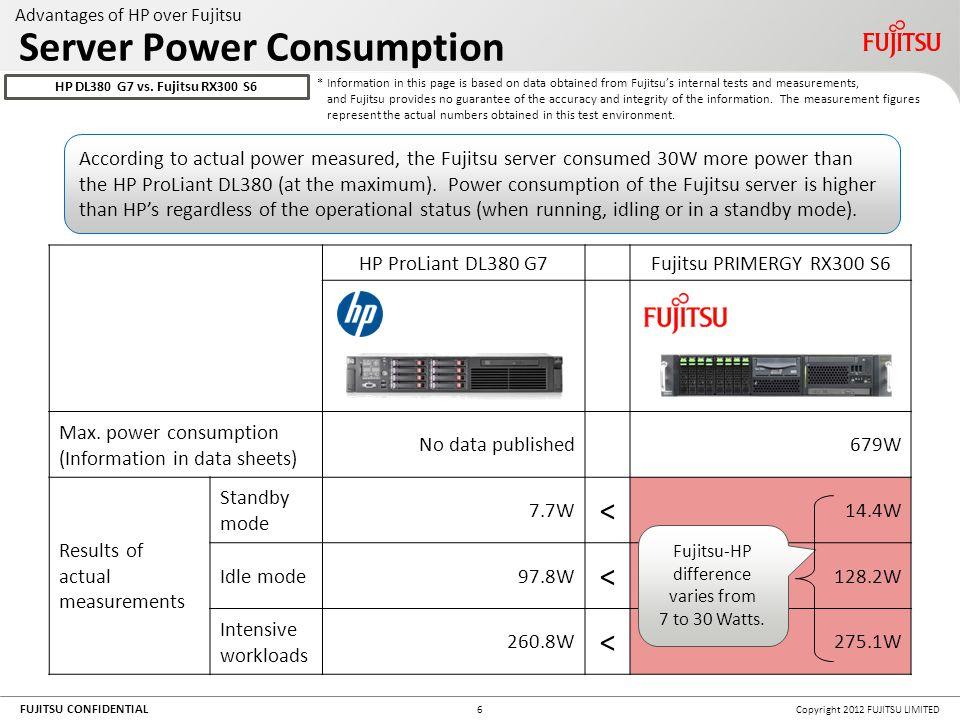 FUJITSU CONFIDENTIAL Copyright 2012 FUJITSU LIMITED17 Recap (HP DL380 G7 vs.