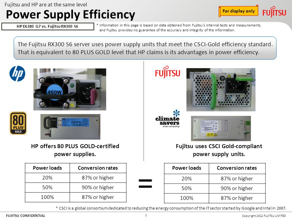 FUJITSU CONFIDENTIAL Copyright 2012 FUJITSU LIMITED7 HP offers 80 PLUS GOLD-certified power supplies. Power loadsConversion rates 20%87% or higher 50%