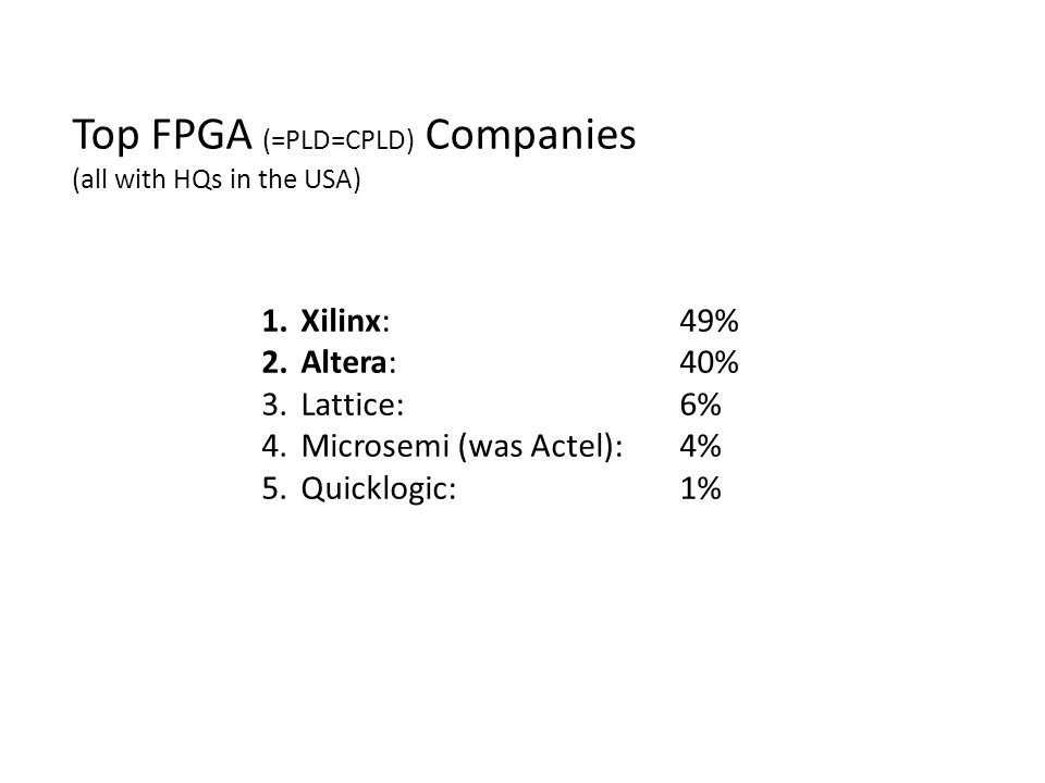 1.Xilinx: 49% 2.Altera: 40% 3.Lattice:6% 4.Microsemi (was Actel): 4% 5.Quicklogic: 1% Top FPGA (=PLD=CPLD) Companies (all with HQs in the USA)