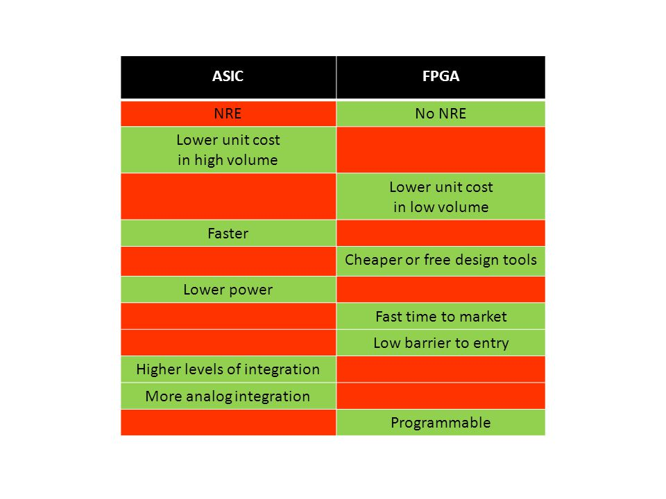 ASICFPGA NRENo NRE Lower unit cost in high volume Lower unit cost in low volume Faster Cheaper or free design tools Lower power Fast time to market Low barrier to entry Higher levels of integration More analog integration Programmable