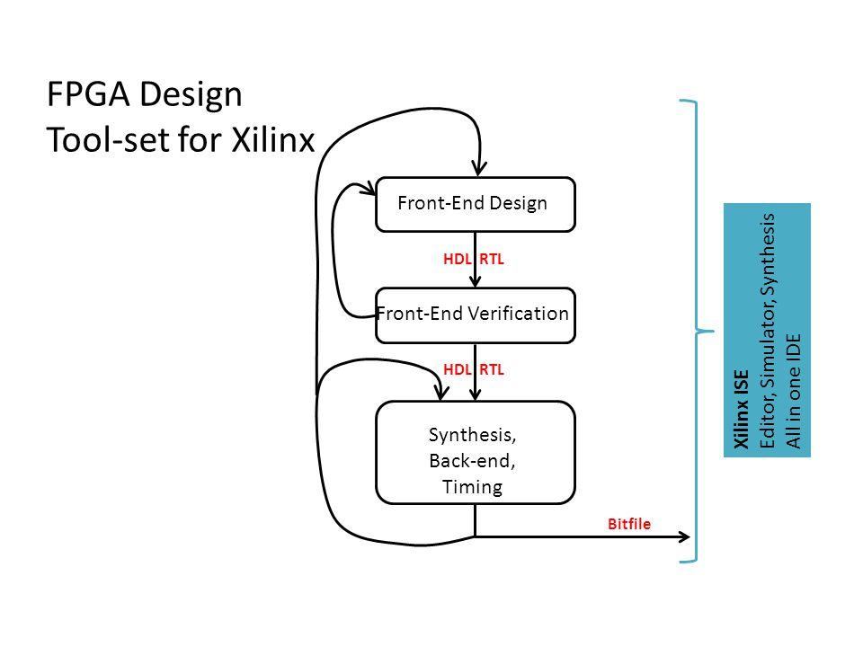 FPGA Design Tool-set for Xilinx Front-End Design Front-End Verification Synthesis, Back-end, Timing Bitfile HDL RTL Xilinx ISE Editor, Simulator, Synt