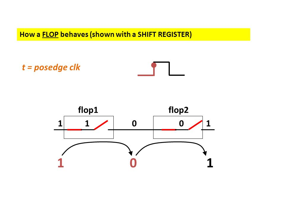 How a FLOP behaves (shown with a SHIFT REGISTER) 101 11001 flop1flop2 t = posedge clk