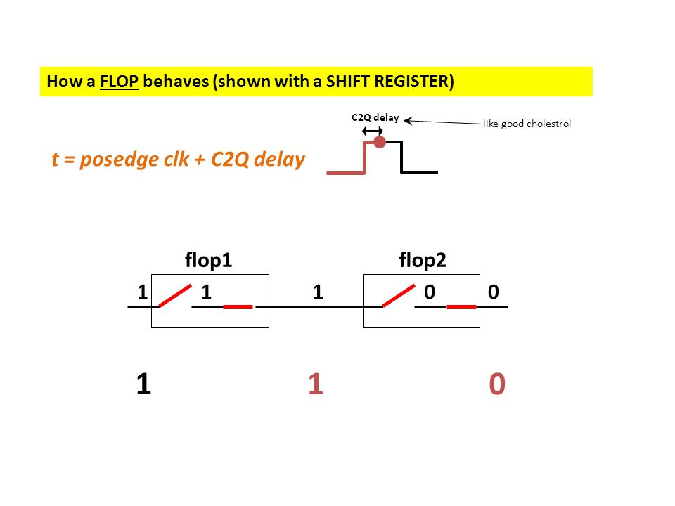 How a FLOP behaves (shown with a SHIFT REGISTER) 110 11100 flop1flop2 t = posedge clk + C2Q delay C2Q delay like good cholestrol