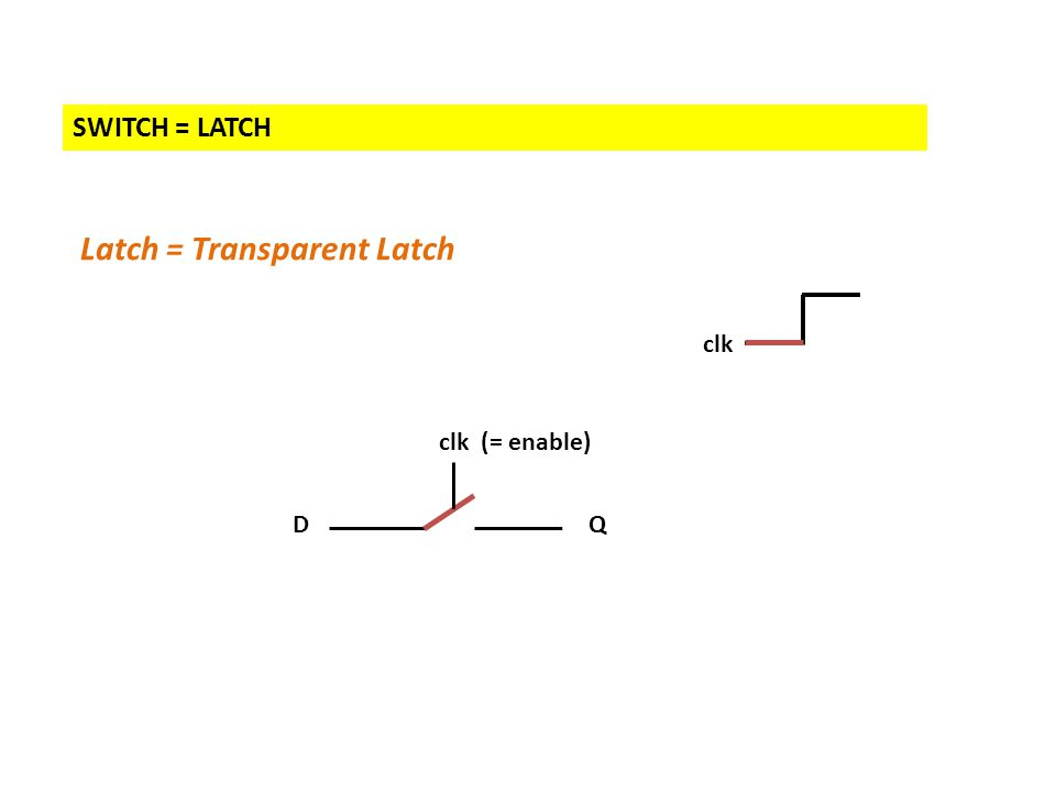 SWITCH = LATCH Latch = Transparent Latch DQ clk clk (= enable)