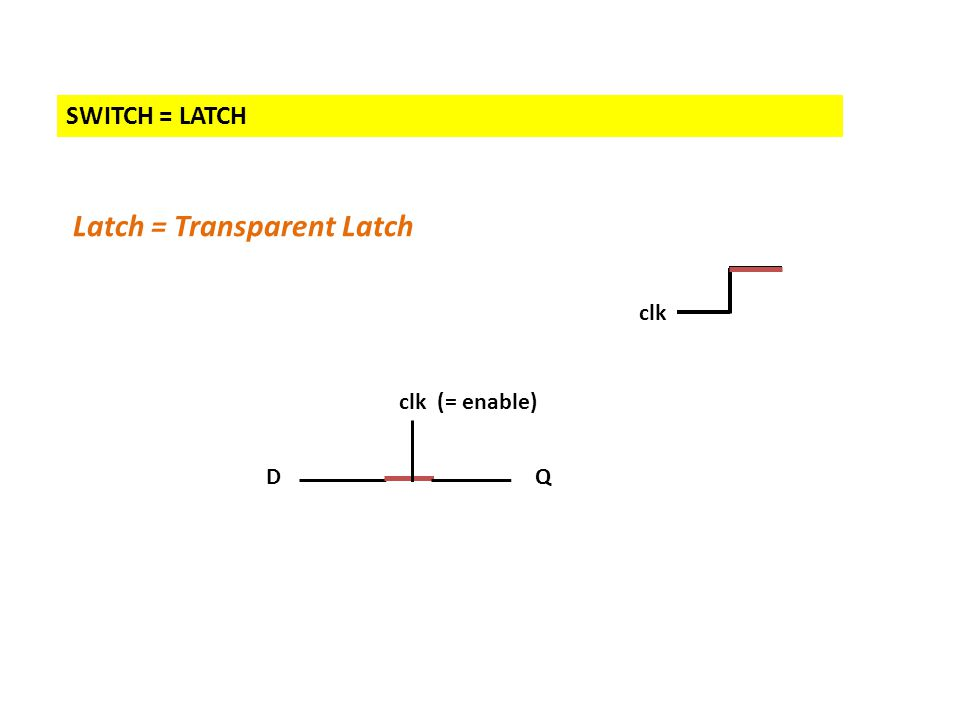 SWITCH = LATCH Latch = Transparent Latch DQ clk (= enable) clk