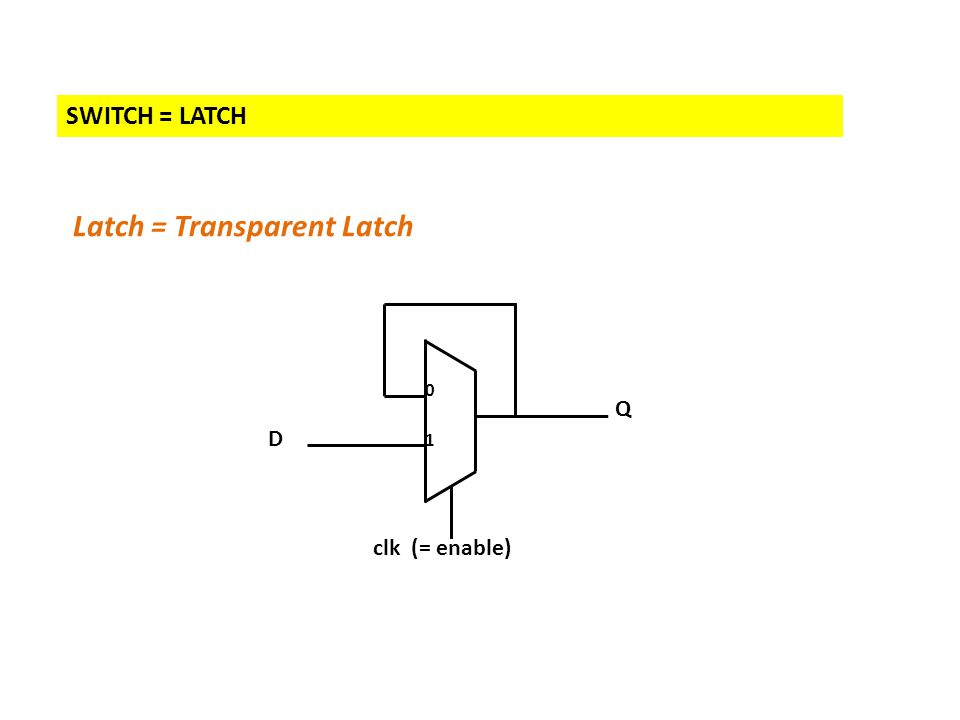 SWITCH = LATCH Latch = Transparent Latch D Q clk (= enable) 1 0