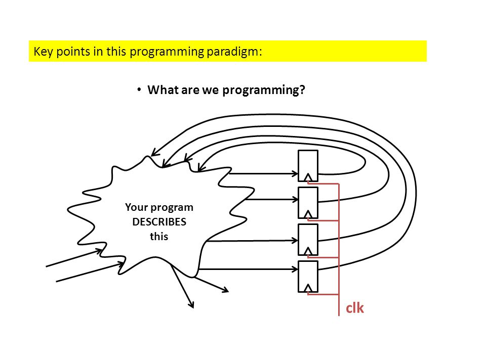 Key points in this programming paradigm: What are we programming? Your program DESCRIBES this clk