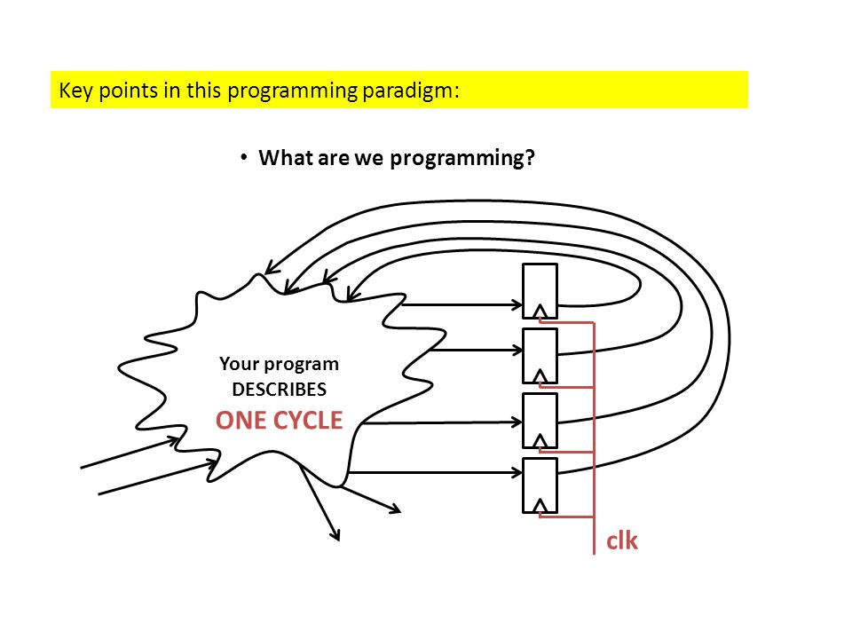 Key points in this programming paradigm: What are we programming? Your program DESCRIBES ONE CYCLE clk