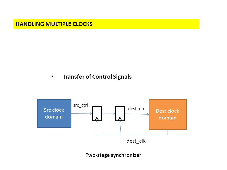 HANDLING MULTIPLE CLOCKS Transfer of Control Signals Src clock domain Dest clock domain src_ctrl dest_ctrl dest_clk Two-stage synchronizer