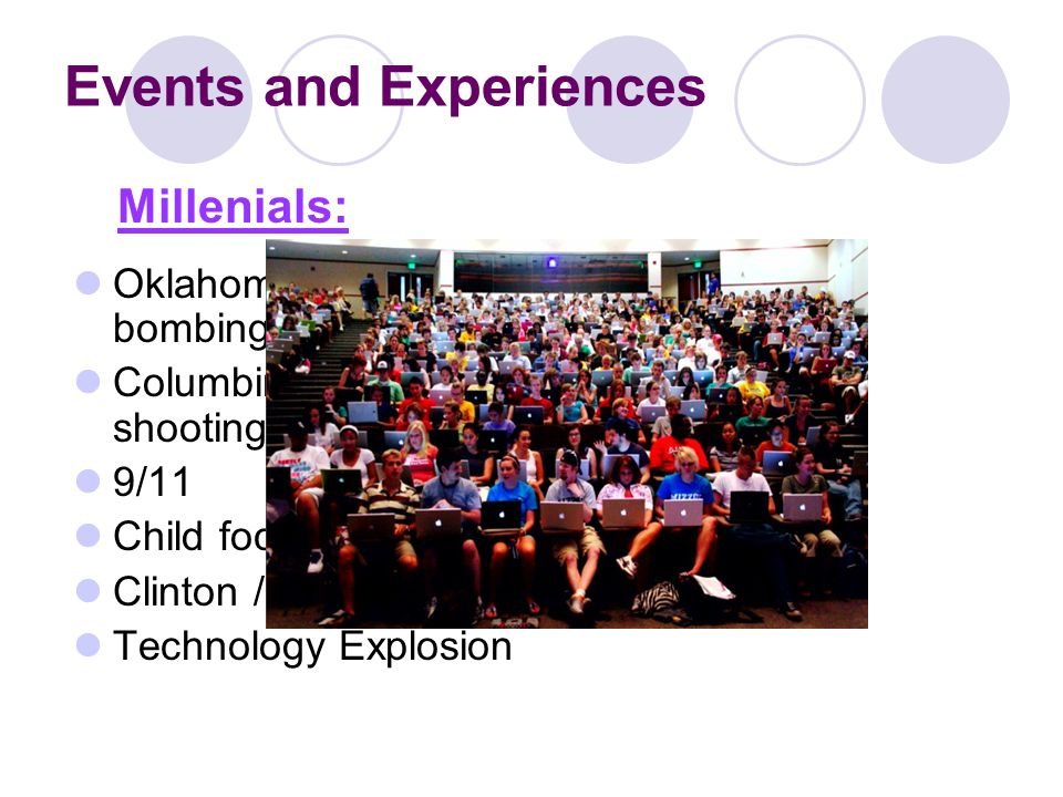 Events and Experiences Oklahoma City bombing Columbine School shootings 9/11 Child focused world Clinton / Lewinsky Technology Explosion Millenials: