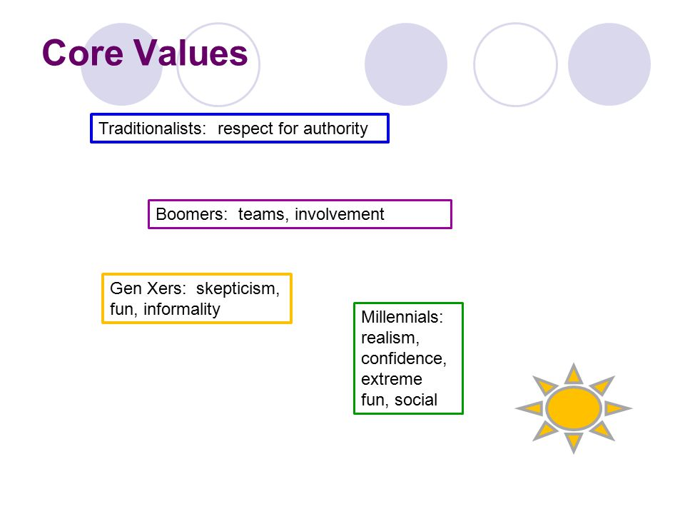 Core Values Traditionalists: respect for authority Boomers: teams, involvement Gen Xers: skepticism, fun, informality Millennials: realism, confidence, extreme fun, social
