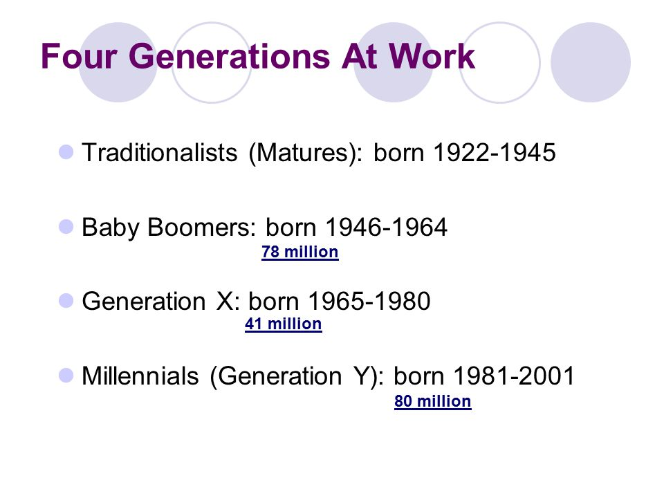 Four Generations At Work Traditionalists (Matures): born Baby Boomers: born Generation X: born Millennials (Generation Y): born million 41 million 80 million