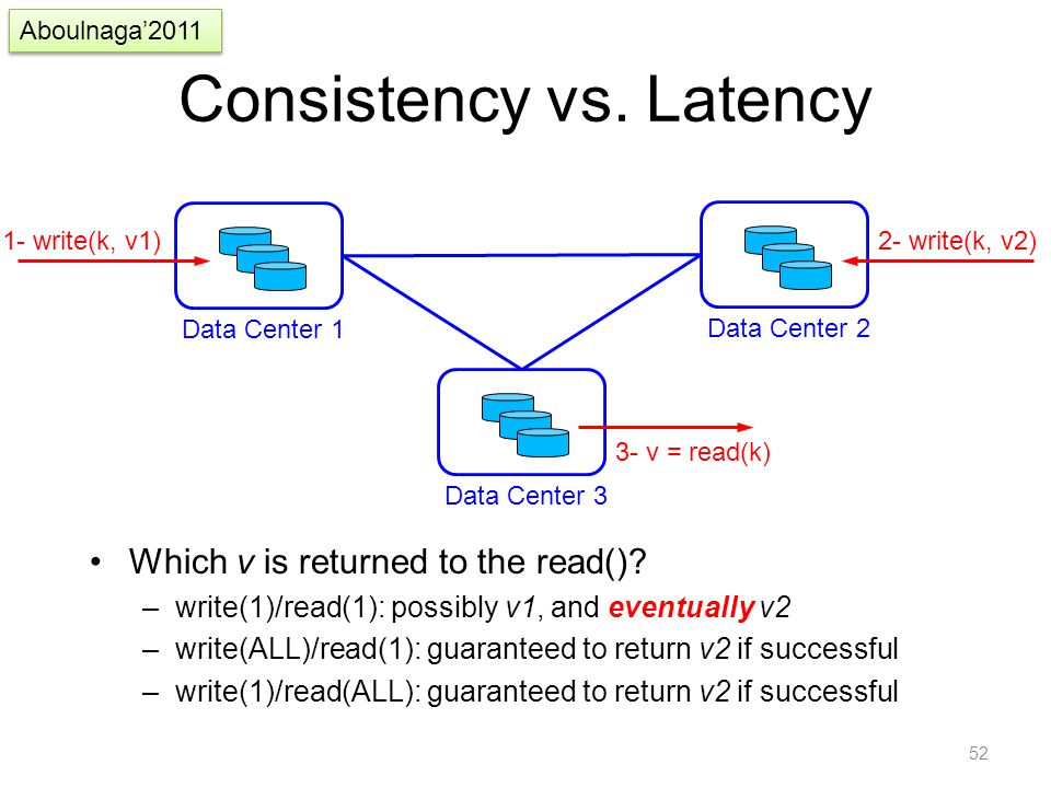 Consistency vs. Latency Which v is returned to the read()? –write(1)/read(1): possibly v1, and eventually v2 –write(ALL)/read(1): guaranteed to return