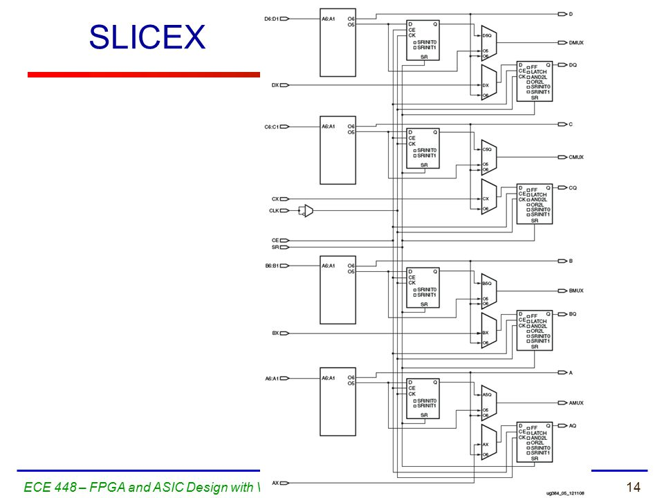 14ECE 448 – FPGA and ASIC Design with VHDL SLICEX
