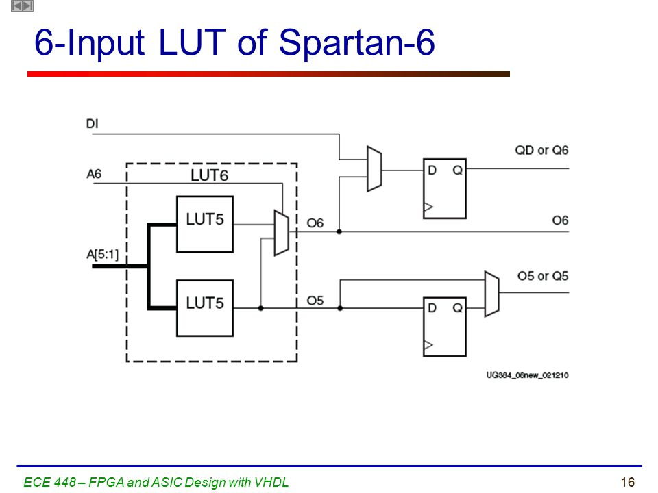 16ECE 448 – FPGA and ASIC Design with VHDL 6-Input LUT of Spartan-6