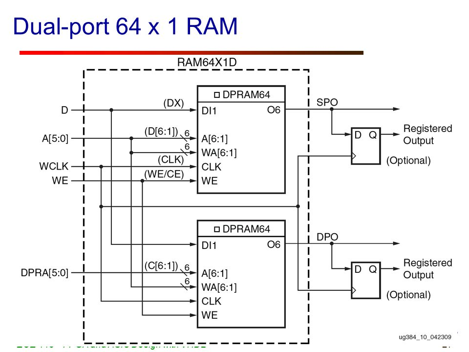 27 Dual-port 64 x 1 RAM ECE 448 – FPGA and ASIC Design with VHDL Dual-port 64 x 1-bit RAM : 64x1D Single-port 128 x 1-bit RAM: 128x1S