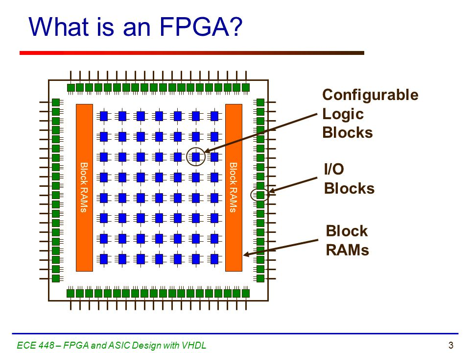 3ECE 448 – FPGA and ASIC Design with VHDL Block RAMs Configurable Logic Blocks I/O Blocks What is an FPGA.