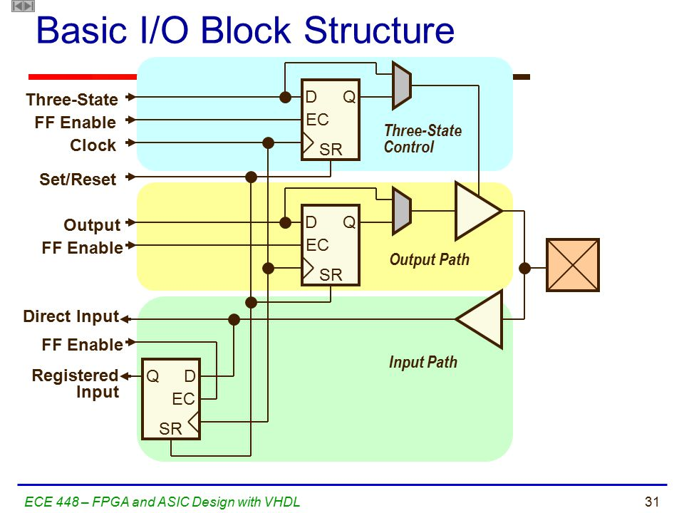 31ECE 448 – FPGA and ASIC Design with VHDL Basic I/O Block Structure D EC Q SR D EC Q SR D EC Q SR Three-State Control Output Path Input Path Three-St