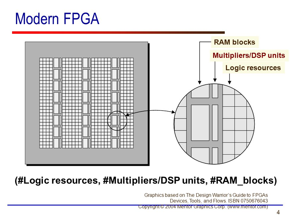 4 Modern FPGA Graphics based on The Design Warrior's Guide to FPGAs Devices, Tools, and Flows. ISBN 0750676043 Copyright © 2004 Mentor Graphics Corp.