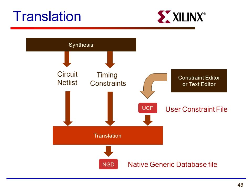 48 Translation UCF NGD Native Generic Database file Constraint Editor or Text Editor User Constraint File Circuit Netlist Timing Constraints Synthesis
