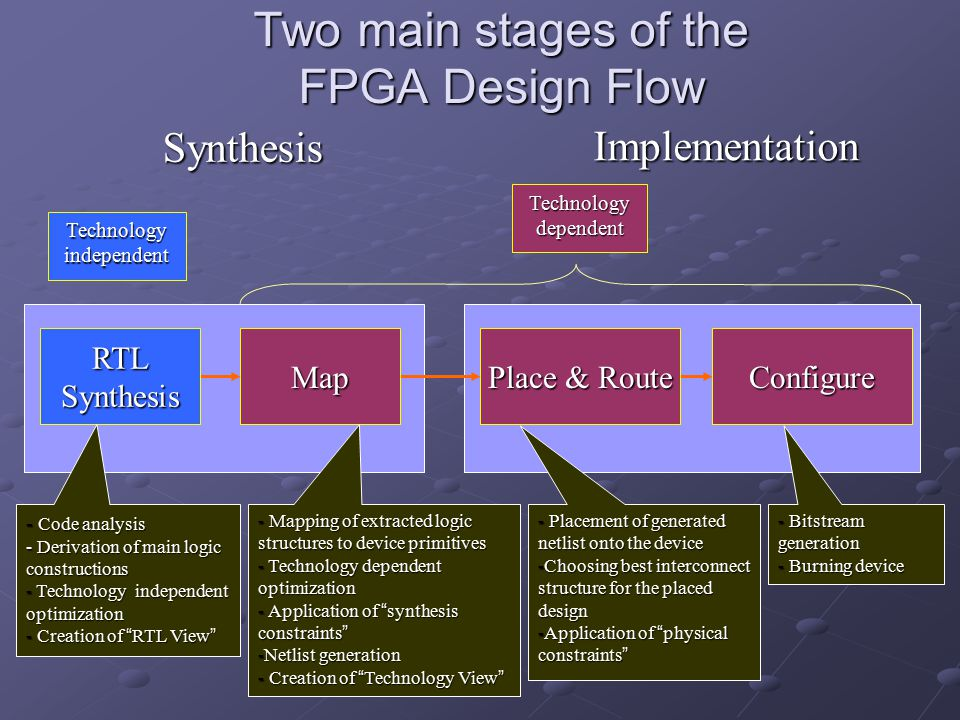 Two main stages of the FPGA Design Flow Synthesis Technologyindependent Technologydependent Implementation RTL Synthesis Map Place & Route Place & Rou